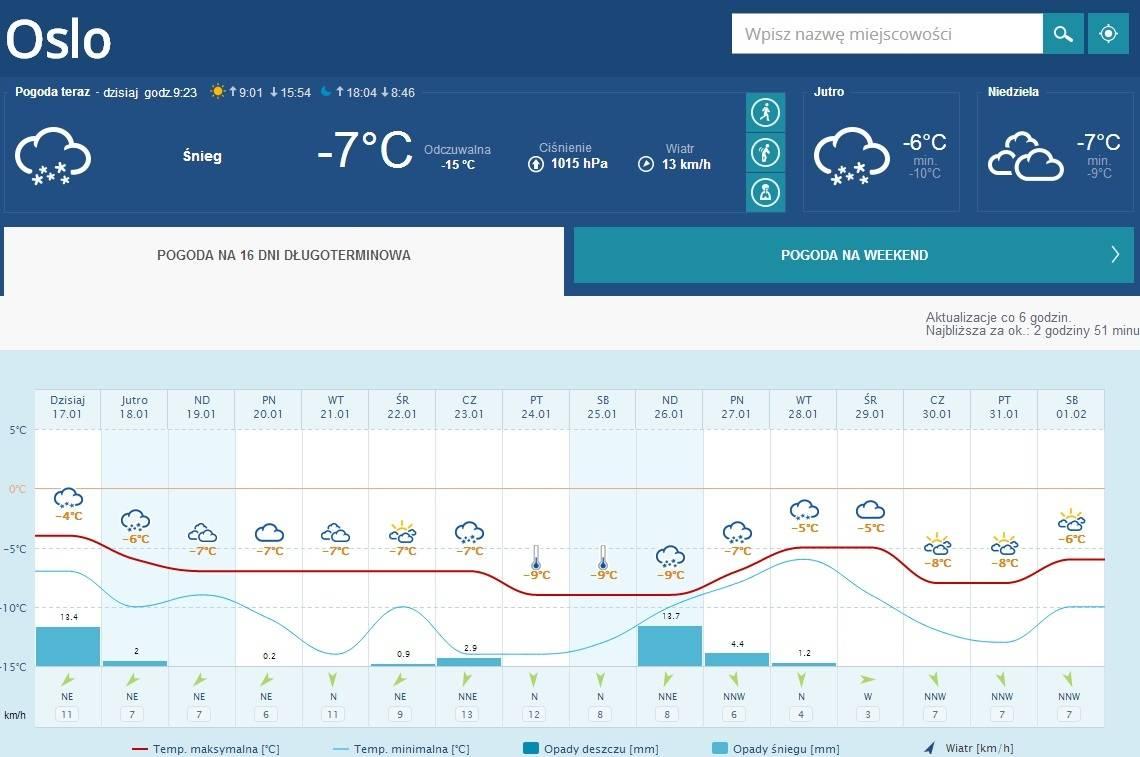 Pogoda w Oslo
