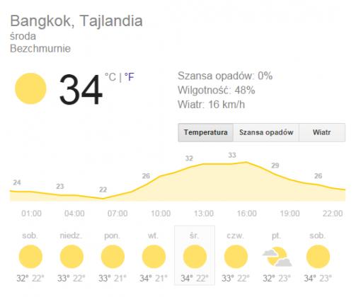 Pogoda Bangkok Styczeń